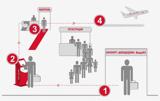 Как происходит посадка на самолет: правила