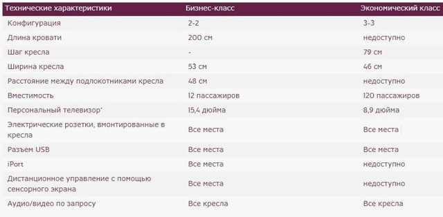 Аэробус А320 Уральские авиалинии схема салона лучшие места