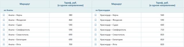 Перелет в Крым из Санкт-Петербурга: стоимость, время в пути