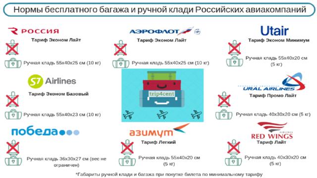 Авиакомпания Россия: провоз багажа, правила и нормы