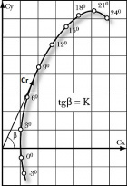 Подъемная сила крыла самолета: формула