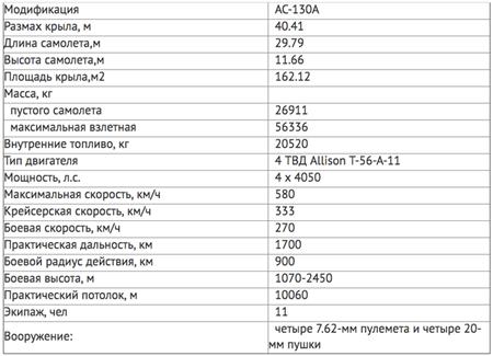 lockheed ac-130 spectre: фото, характеристики