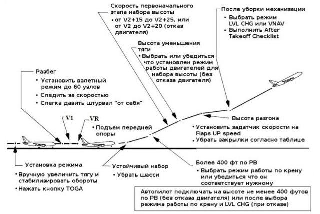 Устройство самолета: основные части и их названия