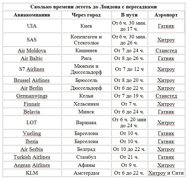 Сколько лететь до Лондона из Москвы прямым рейсом
