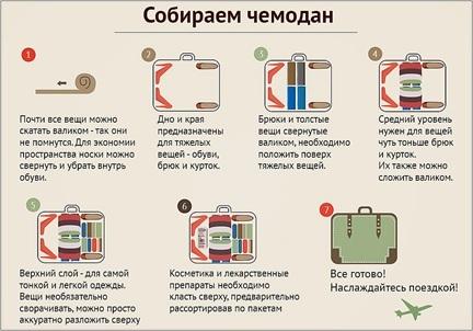 Как упаковать чемодан в самолет правильно