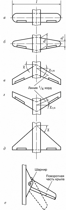 Конструкция крыла самолета: профиль, строение, размах
