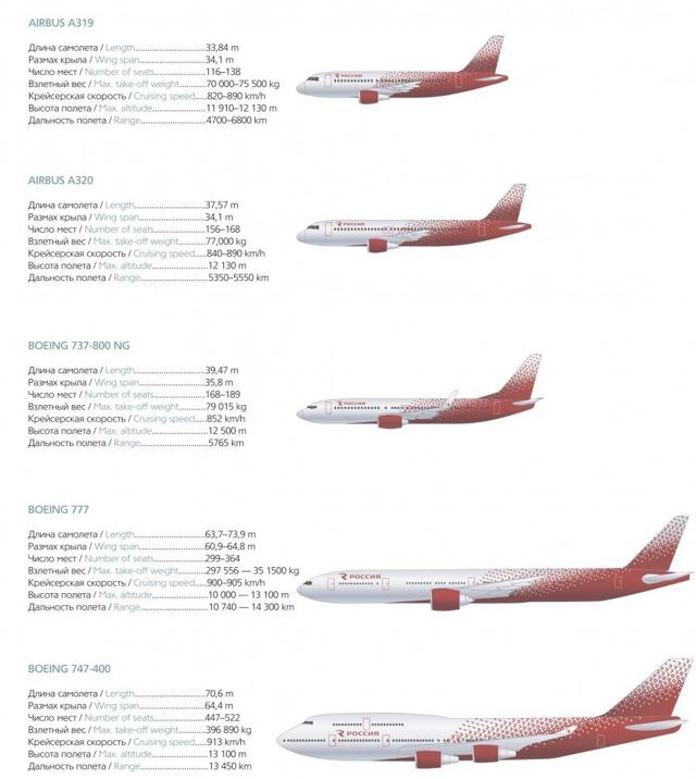 Парк самолетов авиакомпании Россия
