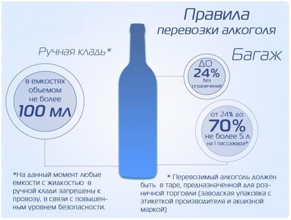 Можно ли пить алкоголь в самолете из дьюти-фри