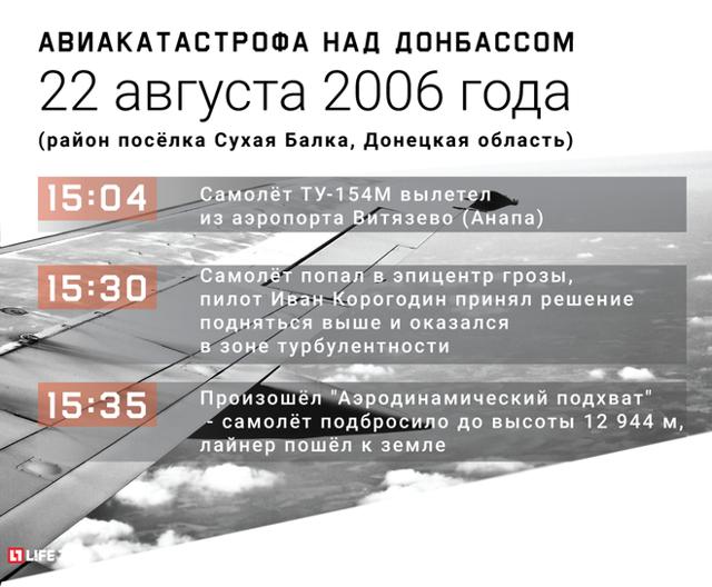 Катастрофа Ту-154 под Донецком